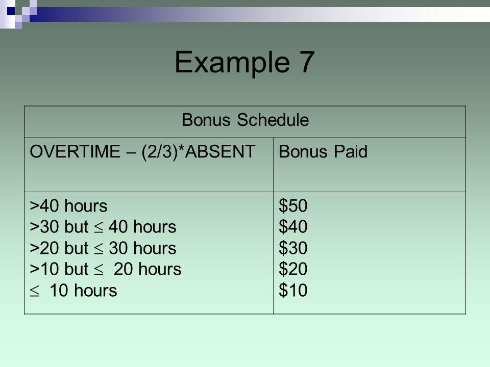 Example 7 Bonus Schedule OVERTIME – (2/3)*ABSENTBonus Paid >40 hours >30 but 40 hours >20 but 30 hours >10 but 20 hours 10 hours $50 $40 $30 $20 $10