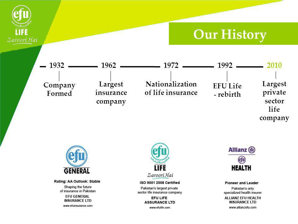 1932196219721992 Company Formed Largest insurance company Nationalization of life insurance EFU Life - rebirth Largest private sector life company Our History 2010