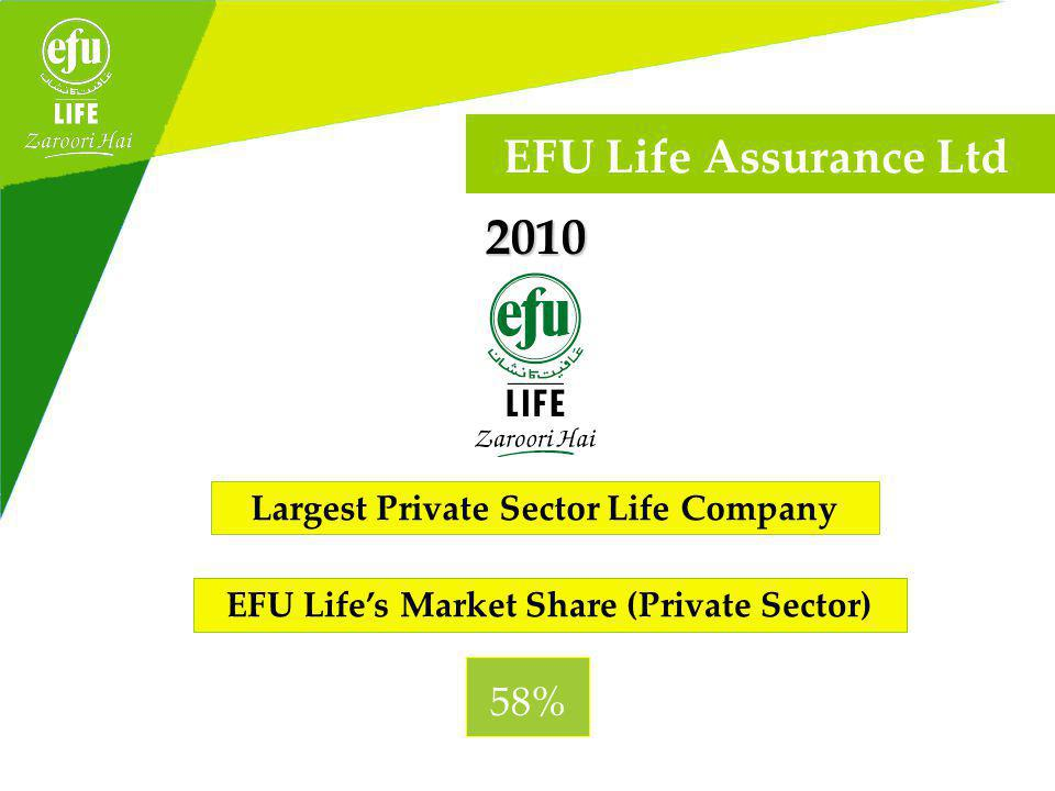 2010 Largest Private Sector Life Company EFU Lifes Market Share (Private Sector) 58% EFU Life Assurance Ltd