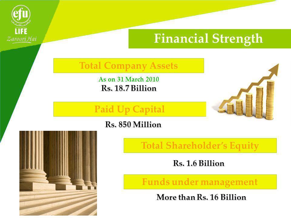 amounts in PKR millions, excl Single Premium Gross Premium Performance of EFU Life