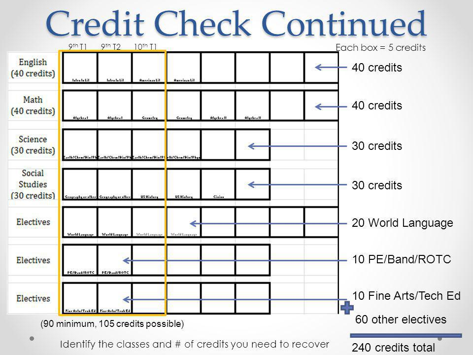Credit Check Continued 40 credits 30 credits 20 World Language 10 PE/Band/ROTC 10 Fine Arts/Tech Ed 60 other electives 240 credits total 9 th T1 9 th T2 10 th T1 (90 minimum, 105 credits possible) Identify the classes and # of credits you need to recover Each box = 5 credits
