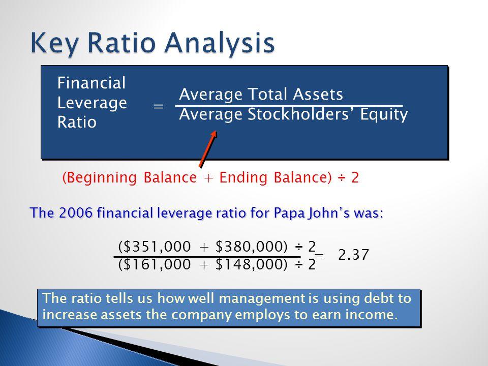 Financial Leverage Ratio Average Total Assets Average Stockholders Equity = (Beginning Balance + Ending Balance) ÷ 2 The 2006 financial leverage ratio
