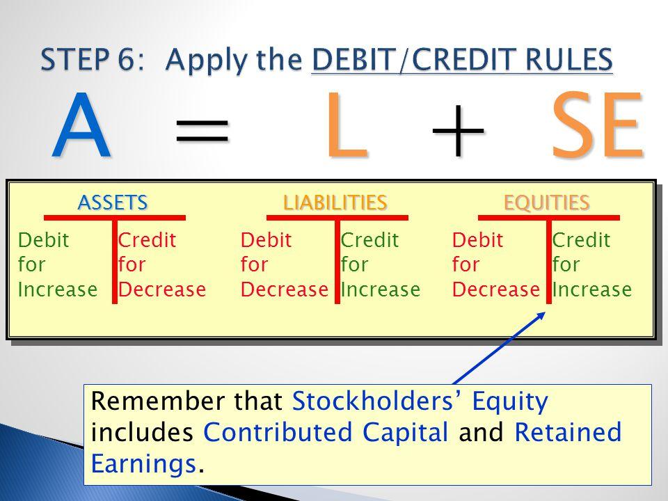 A = L + SE ASSETS Debit for Increase Credit for Decrease EQUITIES Debit for Decrease Credit for Increase LIABILITIES Debit for Decrease Credit for Inc
