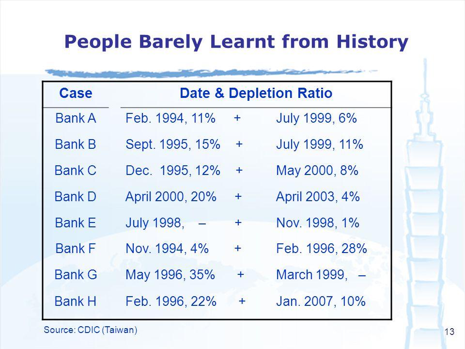 13 CaseDate & Depletion Ratio Bank AFeb.1994, 11% +July 1999, 6% Bank BSept.