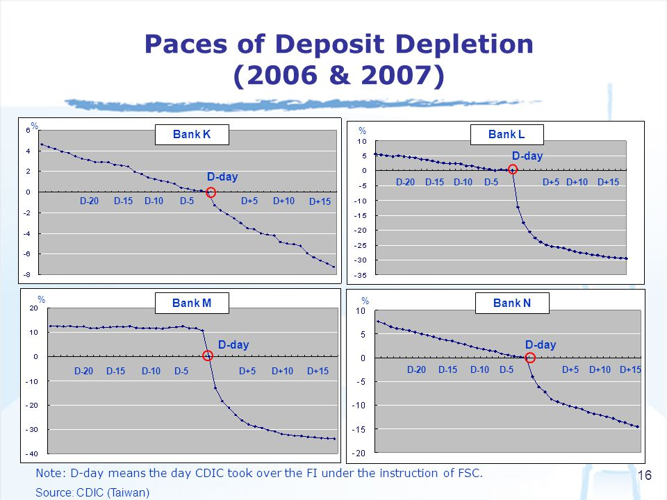 16 Note: D-day means the day CDIC took over the FI under the instruction of FSC. Source: CDIC (Taiwan) Paces of Deposit Depletion (2006 & 2007) % D-da