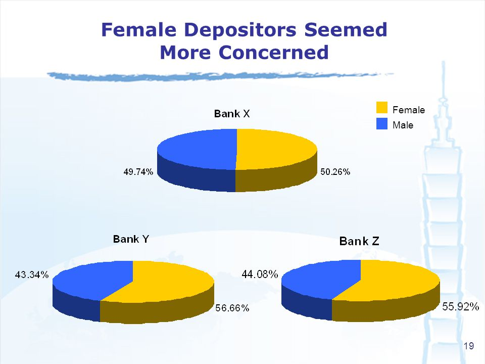 19 Female Male Female Depositors Seemed More Concerned