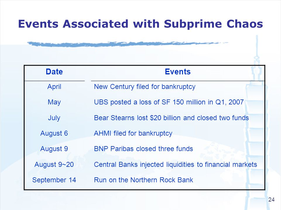 24 Events Associated with Subprime Chaos DateEvents AprilNew Century filed for bankruptcy MayUBS posted a loss of SF 150 million in Q1, 2007 JulyBear Stearns lost $20 billion and closed two funds August 6AHMI filed for bankruptcy August 9BNP Paribas closed three funds August 9~20Central Banks injected liquidities to financial markets September 14Run on the Northern Rock Bank