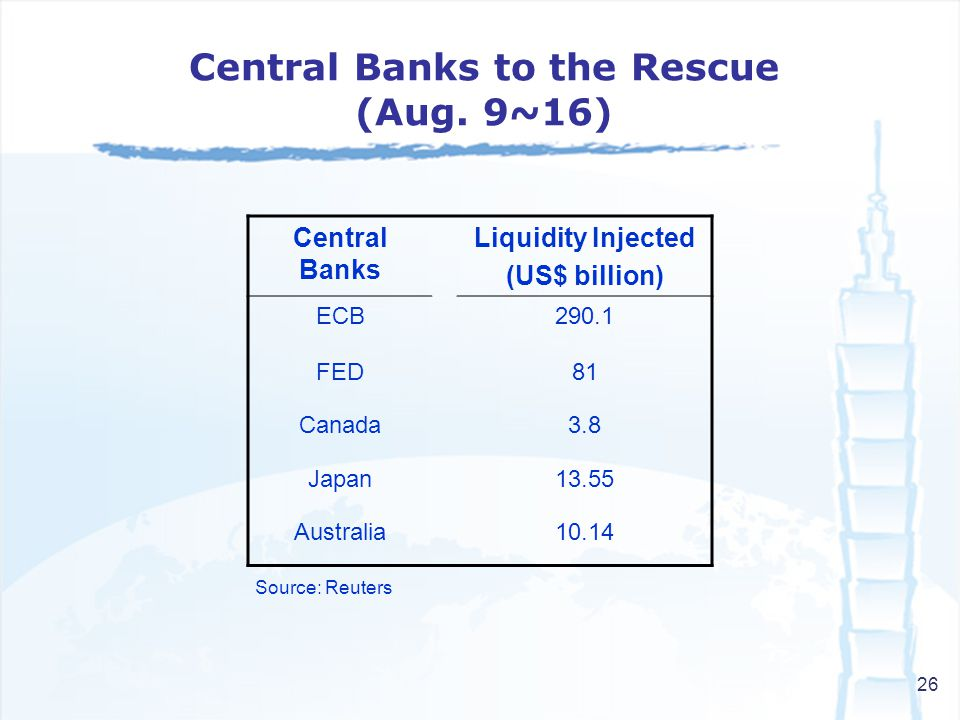 26 Central Banks to the Rescue (Aug. 9~16) Central Banks Liquidity Injected (US$ billion) ECB290.1 FED81 Canada3.8 Japan13.55 Australia10.14 Source: R
