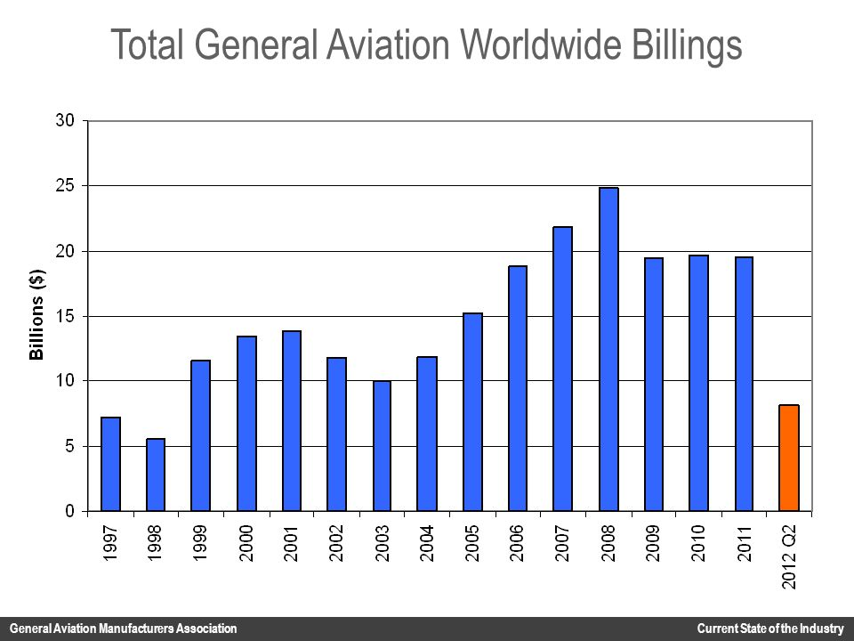 Total General Aviation Worldwide Billings General Aviation Manufacturers Association Current State of the Industry