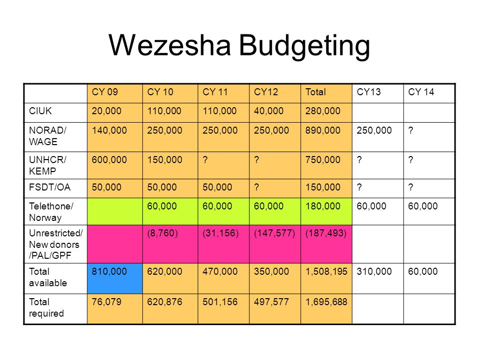 Wezesha Budgeting CY 09CY 10CY 11CY12TotalCY13CY 14 CIUK20,000110,000 40,000280,000 NORAD/ WAGE 140,000250,000 890,000250,000.