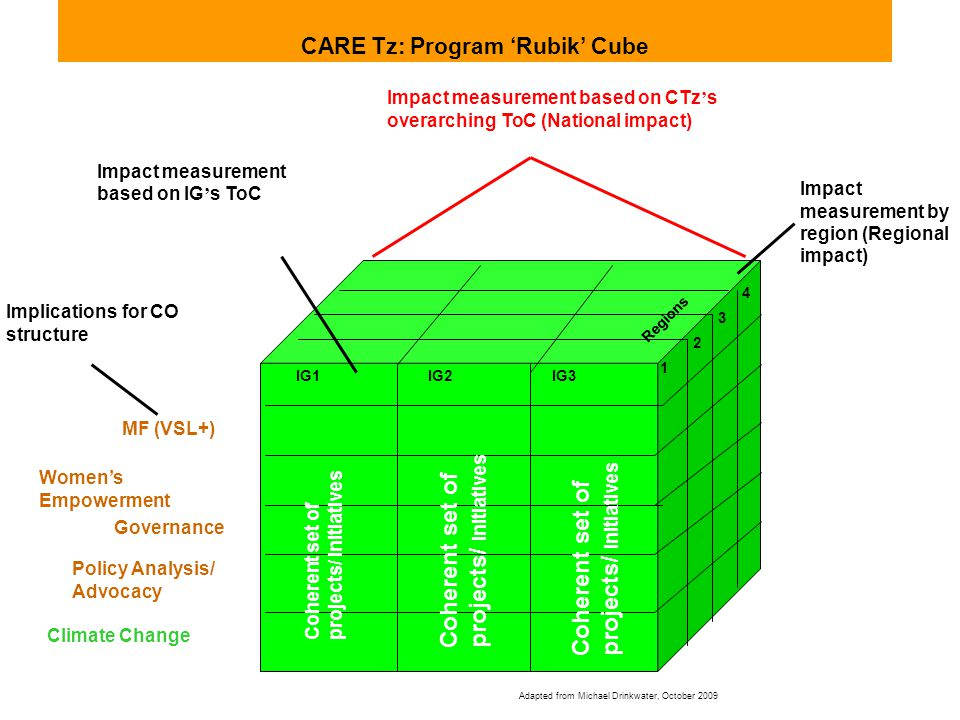 IG1IG2IG3 MF (VSL+) Womens Empowerment Governance Policy Analysis/ Advocacy Climate Change Regions 1 2 3 4 CARE Tz: Program Rubik Cube Impact measurement based on IG s ToC Impact measurement by region (Regional impact) Impact measurement based on CTz s overarching ToC (National impact) Implications for CO structure Coherent set of projects/ initiatives Adapted from Michael Drinkwater, October 2009