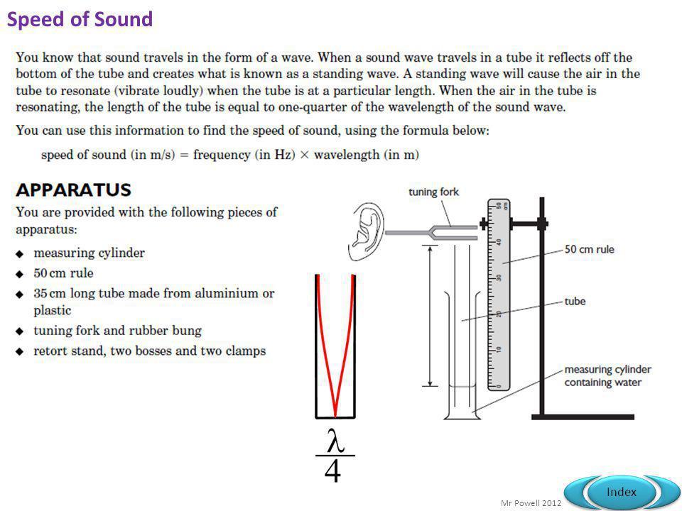 Mr Powell 2012 Index Speed of Sound