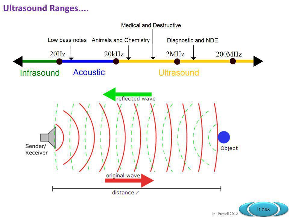 Mr Powell 2012 Index Ultrasound Ranges....
