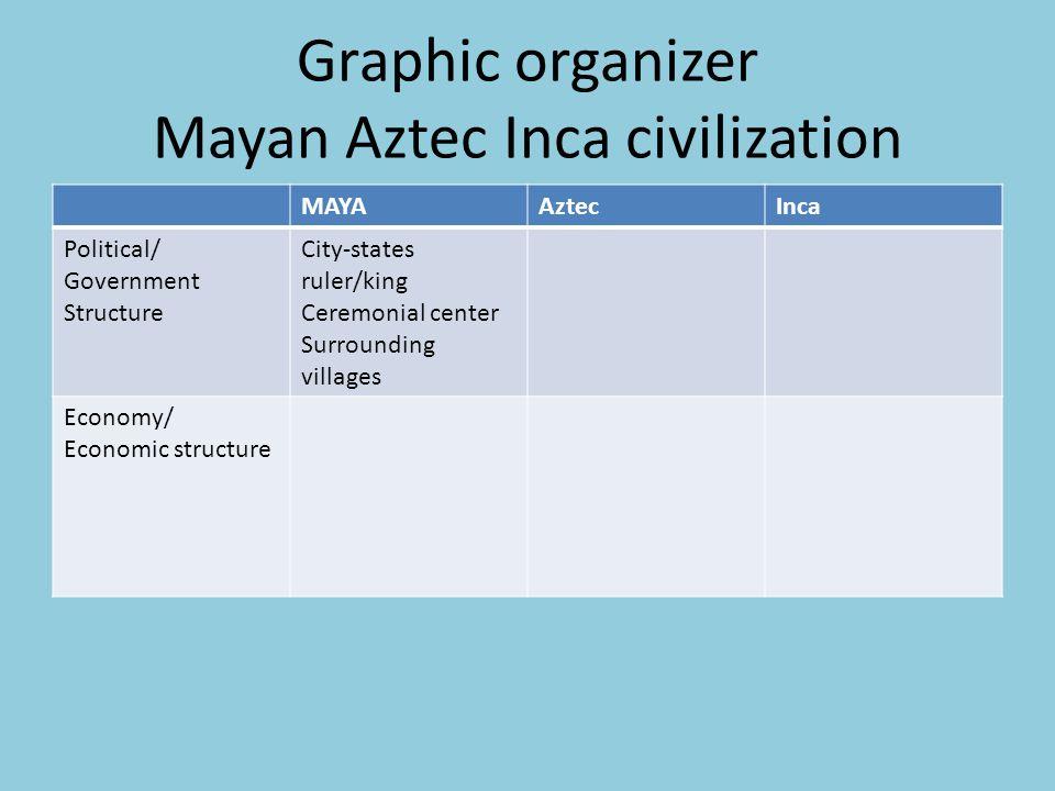 Graphic organizer Mayan Aztec Inca civilization MAYAAztecInca Political/ Government Structure City-states ruler/king Ceremonial center Surrounding vil