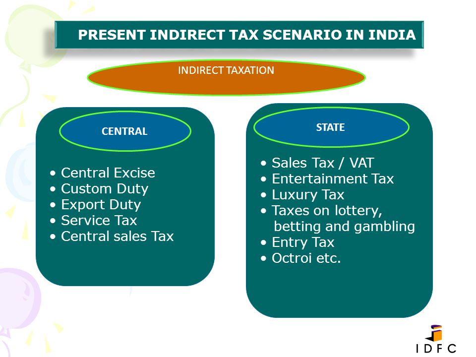 Central Excise Custom Duty Export Duty Service Tax Central sales Tax Sales Tax / VAT Entertainment Tax Luxury Tax Taxes on lottery, betting and gambli