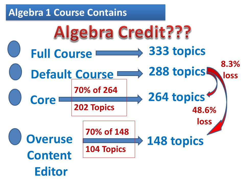 Algebra 1 Course Contains 333 topics Full Course 288 topics Default Course 264 topics Core 148 topics Overuse Content Editor 8.3% loss 48.6% loss 70% of 264 202 Topics 70% of 148 104 Topics