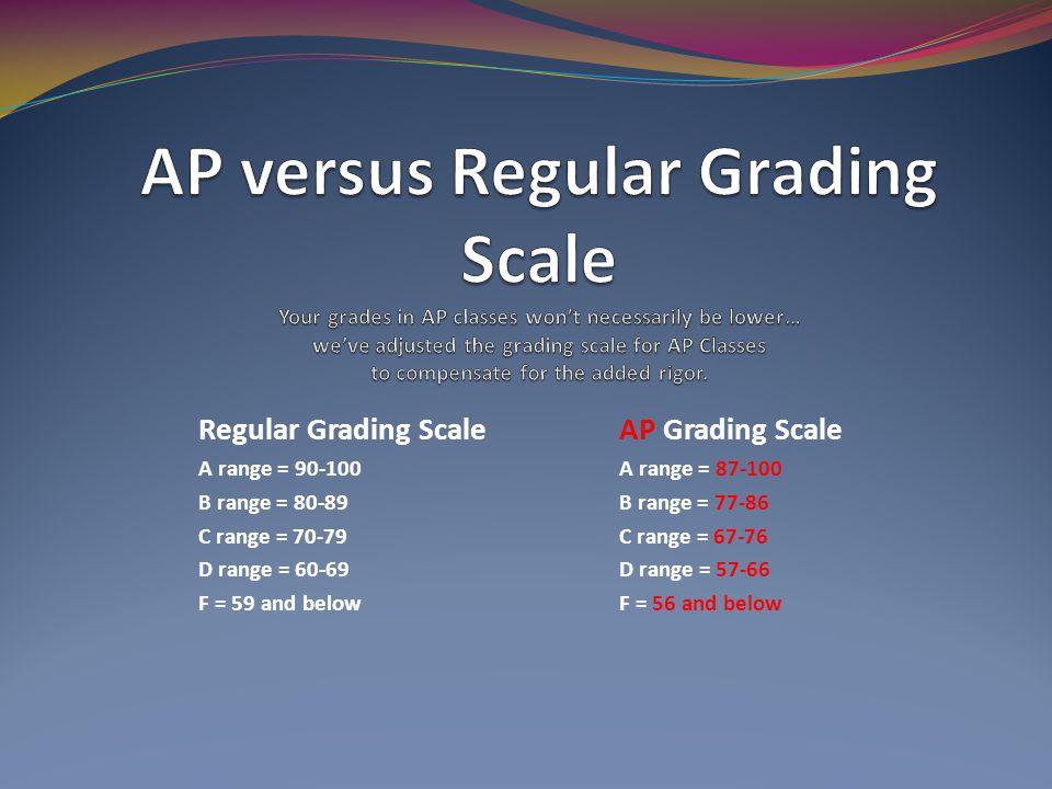 Regular Grading ScaleAP Grading Scale A range = 90-100A range = 87-100 B range = 80-89B range = 77-86 C range = 70-79C range = 67-76 D range = 60-69D