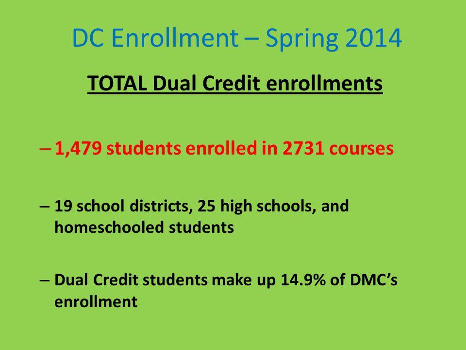 DC Enrollment – Spring 2014 TOTAL Dual Credit enrollments – 1,479 students enrolled in 2731 courses – 19 school districts, 25 high schools, and homeschooled students – Dual Credit students make up 14.9% of DMCs enrollment