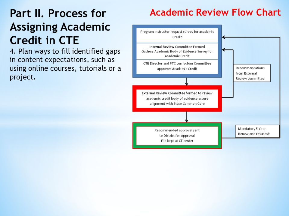 Part II. Process for Assigning Academic Credit in CTE 4.
