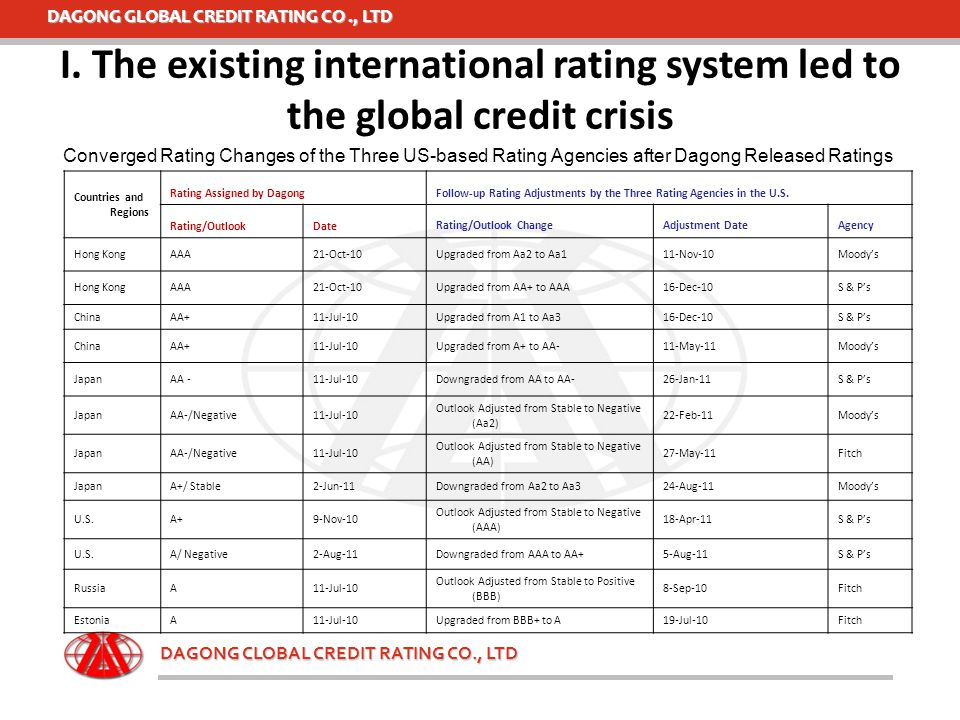 DAGONG GLOBAL CREDIT RATING CO., LTD DAGONG CLOBAL CREDIT RATING CO., LTD Converged Rating Changes of the Three US-based Rating Agencies after Dagong