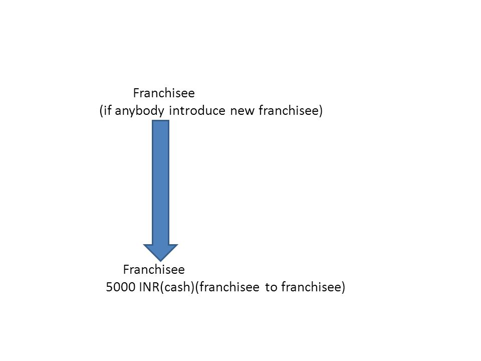 Franchisee (if anybody introduce new franchisee) Franchisee 5000 INR(cash)(franchisee to franchisee)