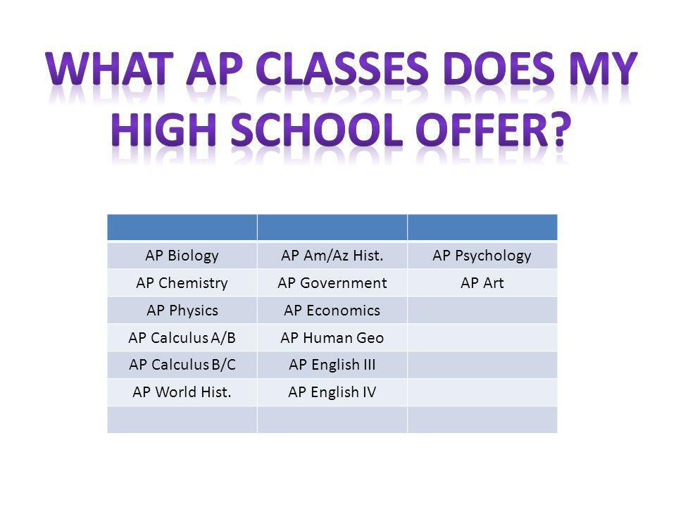 AP BiologyAP Am/Az Hist.AP Psychology AP ChemistryAP GovernmentAP Art AP PhysicsAP Economics AP Calculus A/BAP Human Geo AP Calculus B/CAP English III AP World Hist.AP English IV