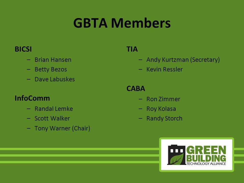 GBTA Members BICSI –Brian Hansen –Betty Bezos –Dave Labuskes InfoComm –Randal Lemke –Scott Walker –Tony Warner (Chair) TIA –Andy Kurtzman (Secretary)