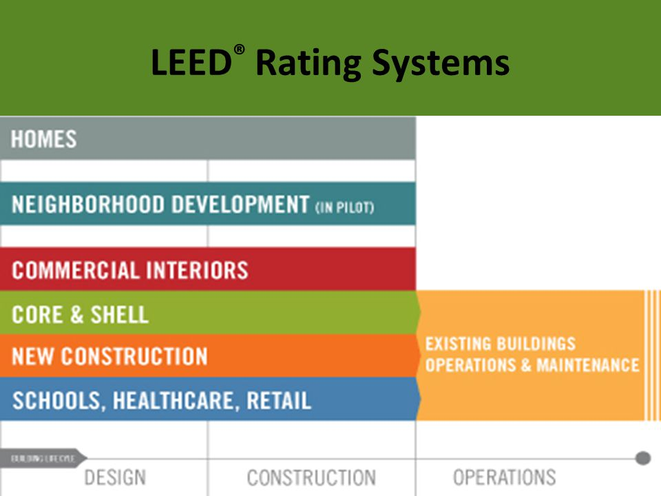 Innovation in Design Submittal Process Pilot Credit Every LEED Rating has 3 main parts: –Intent –Requirements –Potential Technologies & Strategies