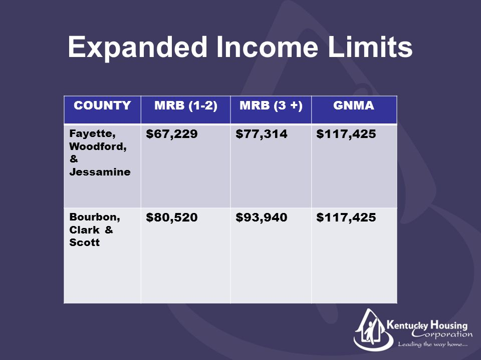 Expanded Income Limits COUNTYMRB (1-2)MRB (3 +)GNMA Fayette, Woodford, & Jessamine $67,229$77,314$117,425 Bourbon, Clark & Scott $80,520$93,940$117,425