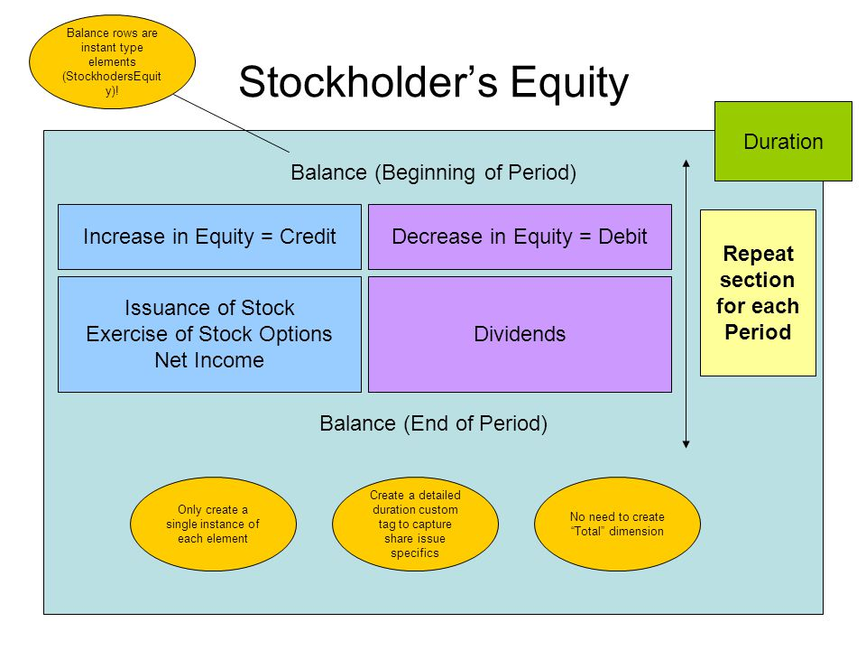Stockholders Equity Balance (Beginning of Period) Balance (End of Period) Increase in Equity = CreditDecrease in Equity = Debit Issuance of Stock Exercise of Stock Options Net Income Dividends Repeat section for each Period Balance rows are instant type elements (StockhodersEquit y).