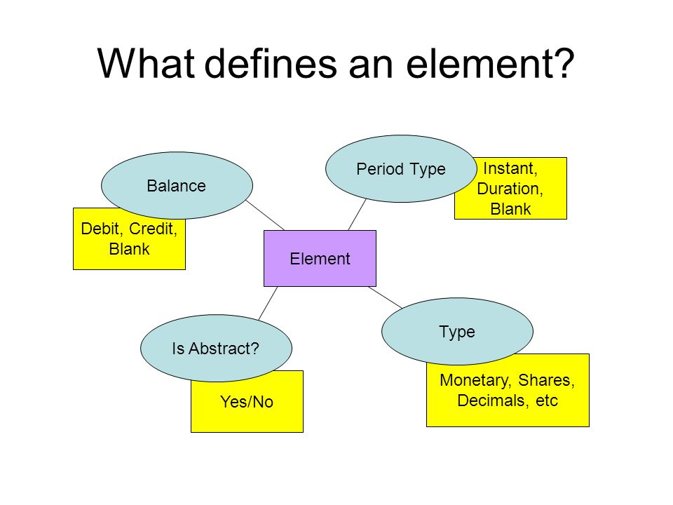 Yes/No Monetary, Shares, Decimals, etc Instant, Duration, Blank What defines an element.