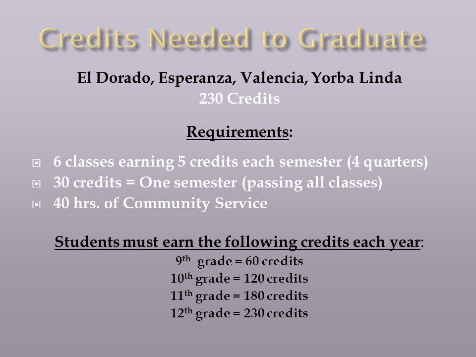 El Dorado, Esperanza, Valencia, Yorba Linda 230 Credits Requirements: 6 classes earning 5 credits each semester (4 quarters) 30 credits = One semester (passing all classes) 40 hrs.