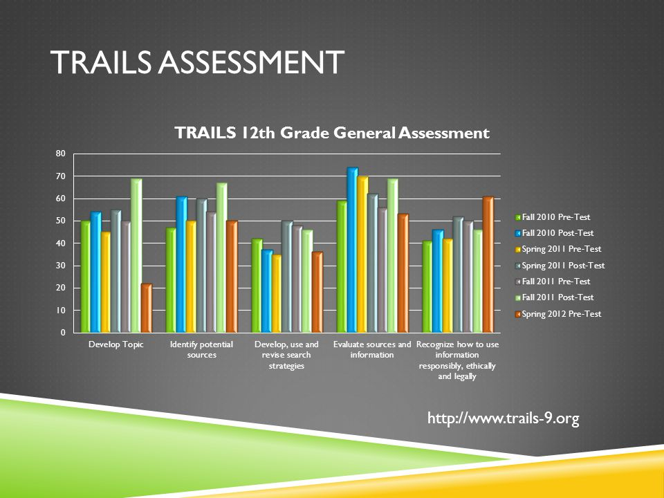TRAILS ASSESSMENT http://www.trails-9.org