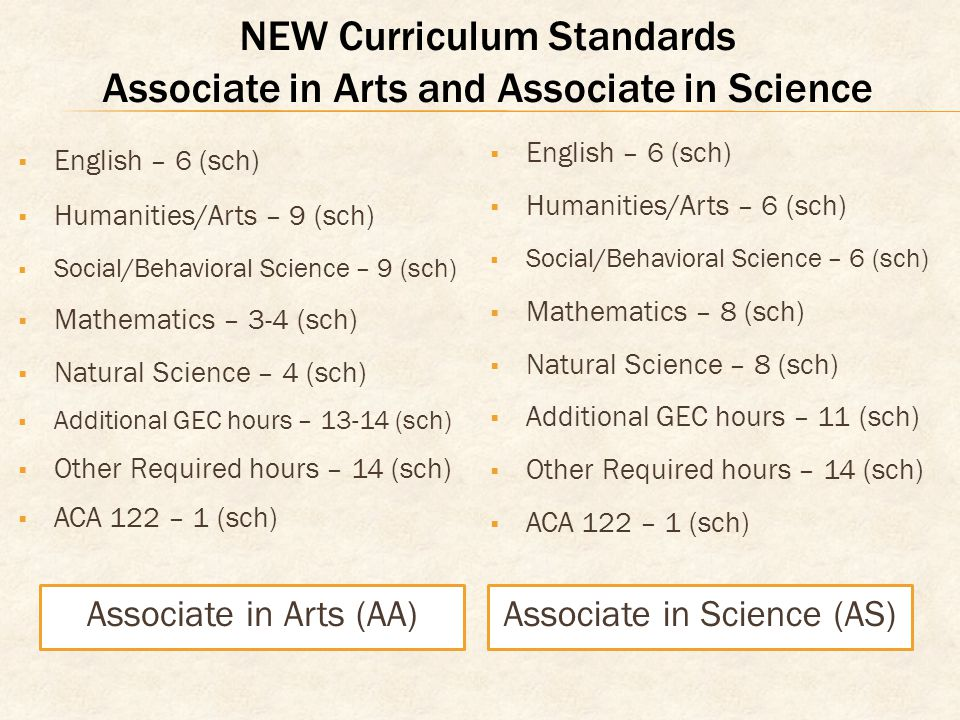 NEW Curriculum Standards Associate in Arts and Associate in Science English – 6 (sch) Humanities/Arts – 9 (sch) Social/Behavioral Science – 9 (sch) Mathematics – 3-4 (sch) Natural Science – 4 (sch) Additional GEC hours – (sch) Other Required hours – 14 (sch) ACA 122 – 1 (sch) English – 6 (sch) Humanities/Arts – 6 (sch) Social/Behavioral Science – 6 (sch) Mathematics – 8 (sch) Natural Science – 8 (sch) Additional GEC hours – 11 (sch) Other Required hours – 14 (sch) ACA 122 – 1 (sch) Associate in Arts (AA)Associate in Science (AS)