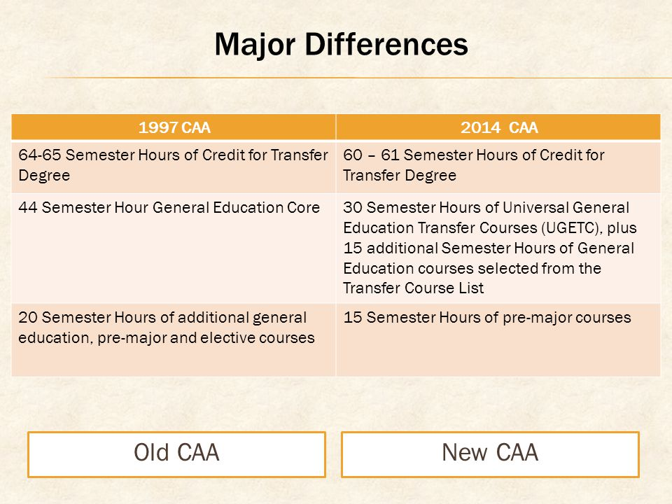 Major Differences Old CAANew CAA 1997 CAA2014 CAA Semester Hours of Credit for Transfer Degree 60 – 61 Semester Hours of Credit for Transfer Degree 44 Semester Hour General Education Core30 Semester Hours of Universal General Education Transfer Courses (UGETC), plus 15 additional Semester Hours of General Education courses selected from the Transfer Course List 20 Semester Hours of additional general education, pre-major and elective courses 15 Semester Hours of pre-major courses