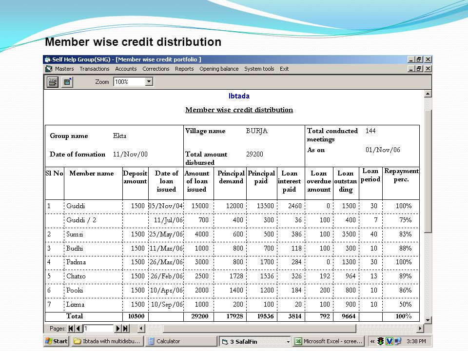 Member wise credit distribution