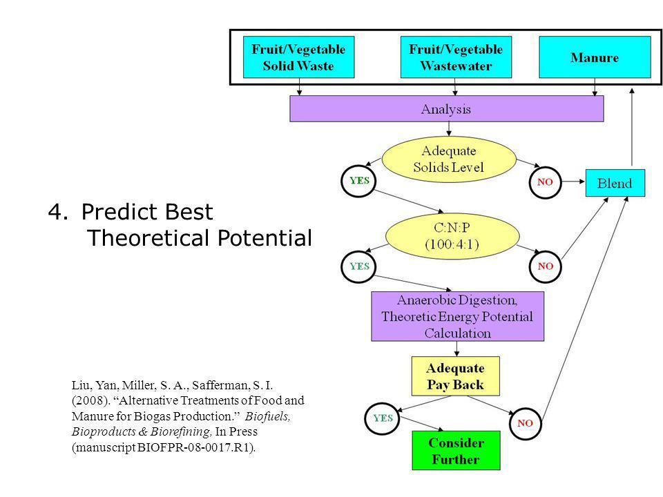 Liu, Yan, Miller, S.A., Safferman, S. I. (2008).