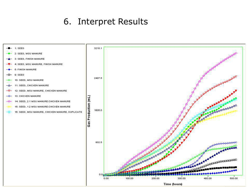 6. Interpret Results