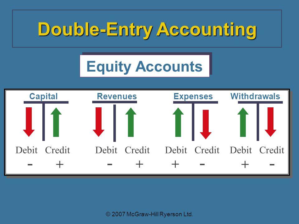 Debit Credit Capital - + Equity Accounts Debit Credit Withdrawals + - Debit Credit Expenses + - Debit Credit Revenues - + Double-Entry Accounting © 2007 McGraw-Hill Ryerson Ltd.