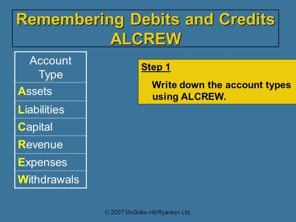 Account Type Assets Liabilities Capital Revenue Expenses Withdrawals Step 1 Write down the account types using ALCREW.