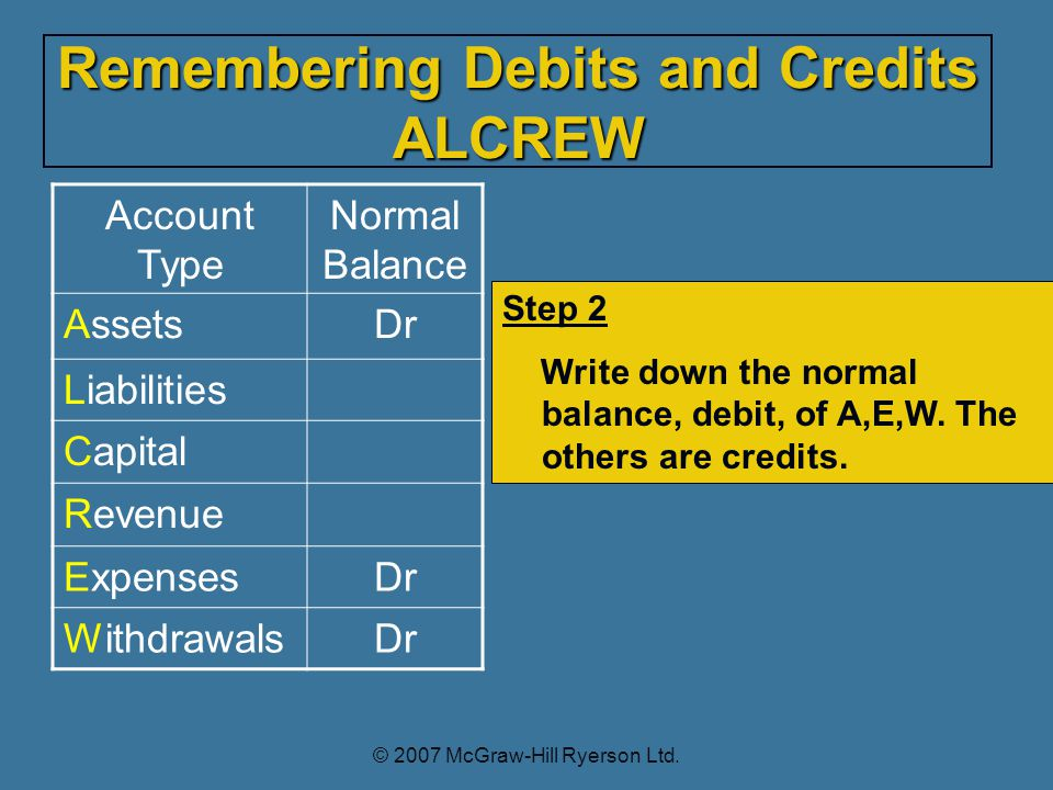 Account Type Normal Balance AssetsDr Liabilities Capital Revenue ExpensesDr WithdrawalsDr Step 2 Write down the normal balance, debit, of A,E,W.