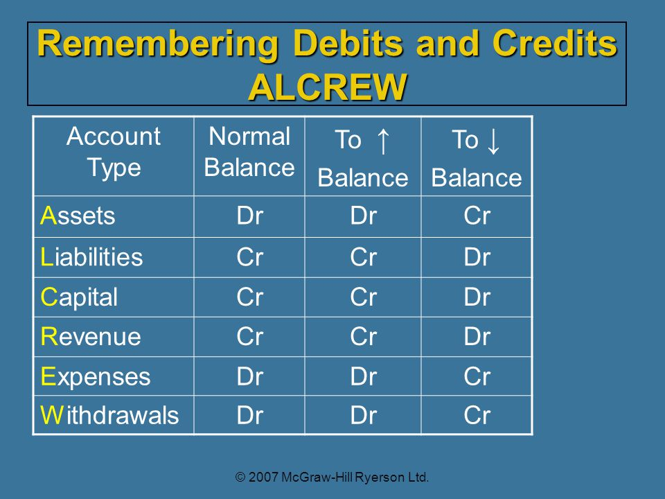 Account Type Normal Balance To Balance To Balance AssetsDr Cr LiabilitiesCr Dr CapitalCr Dr RevenueCr Dr ExpensesDr Cr WithdrawalsDr Cr Remembering Debits and Credits ALCREW © 2007 McGraw-Hill Ryerson Ltd.