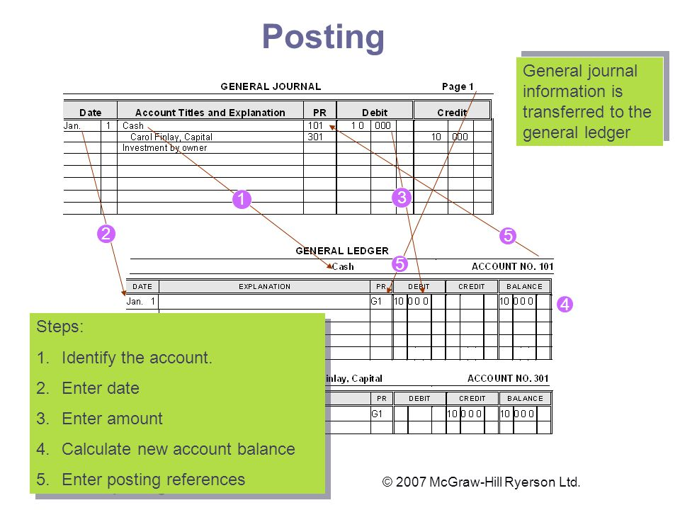 General journal information is transferred to the general ledger The Posting Process Steps: 1.Identify the account.