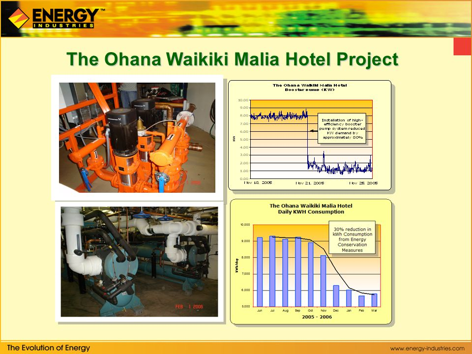 The Ohana Waikiki Malia Hotel Project