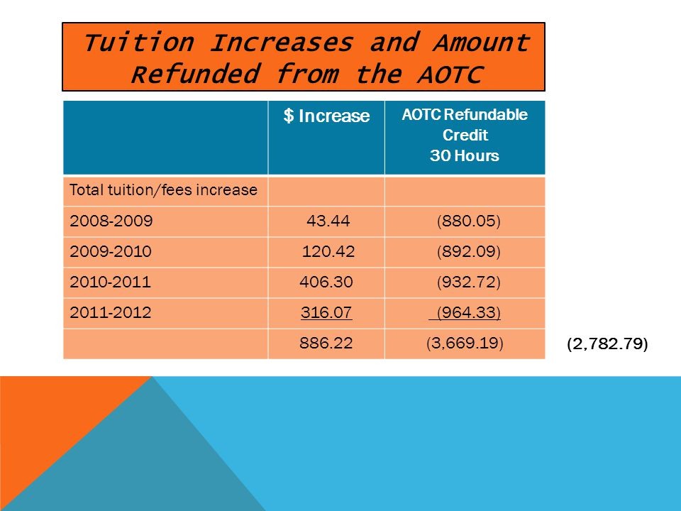 (2,782.79) $ Increase AOTC Refundable Credit 30 Hours Total tuition/fees increase 2008-2009 43.44 (880.05) 2009-2010 120.42 (892.09) 2010-2011406.30 (