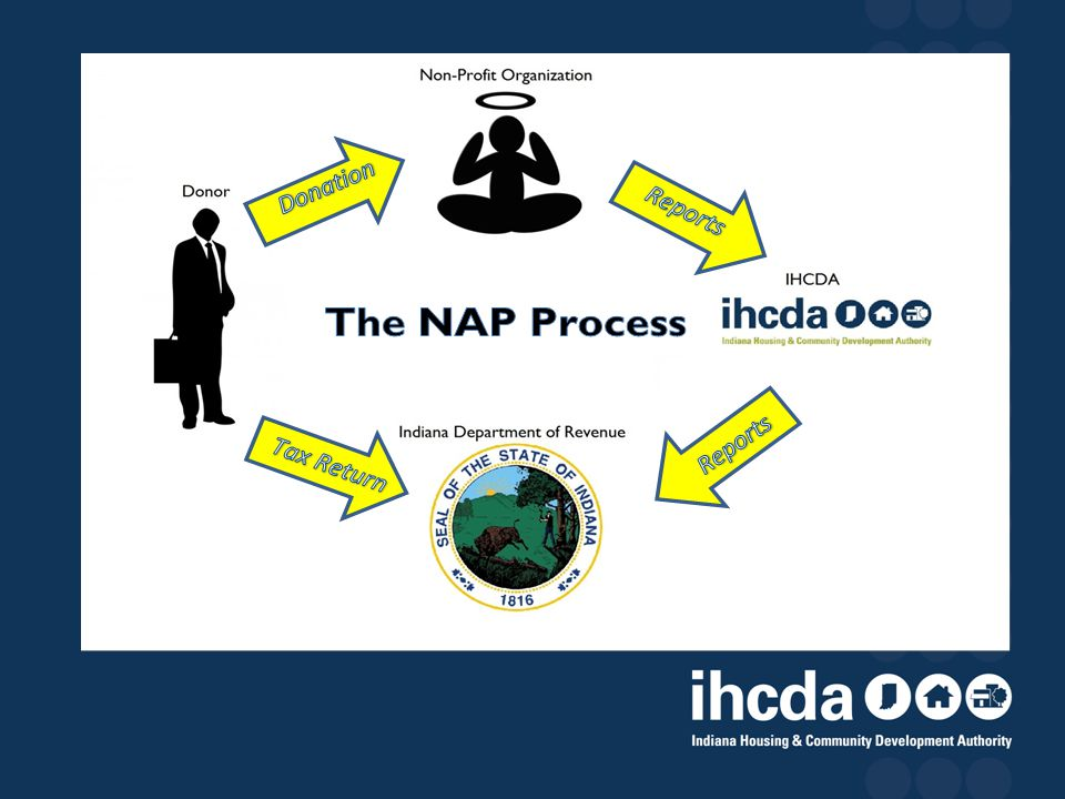 Non Profit Organization Applies via IHCDAOnline.com Submits Reports to IHCDA.