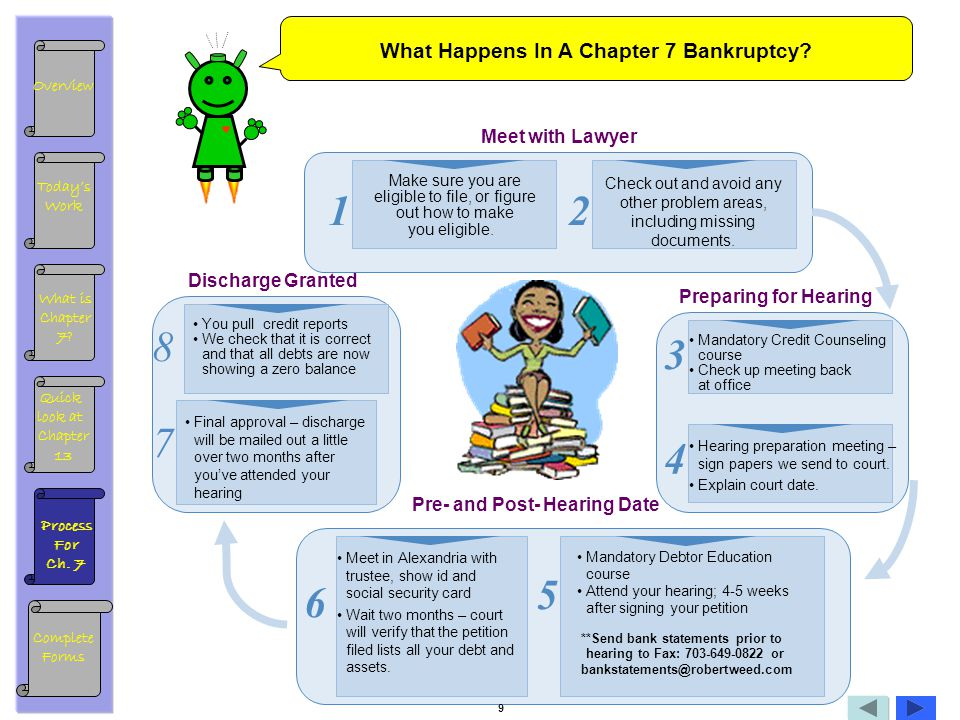 What Happens In A Chapter 7 Bankruptcy? Make sure you are eligible to file, or figure out how to make you eligible. Check out and avoid any other prob