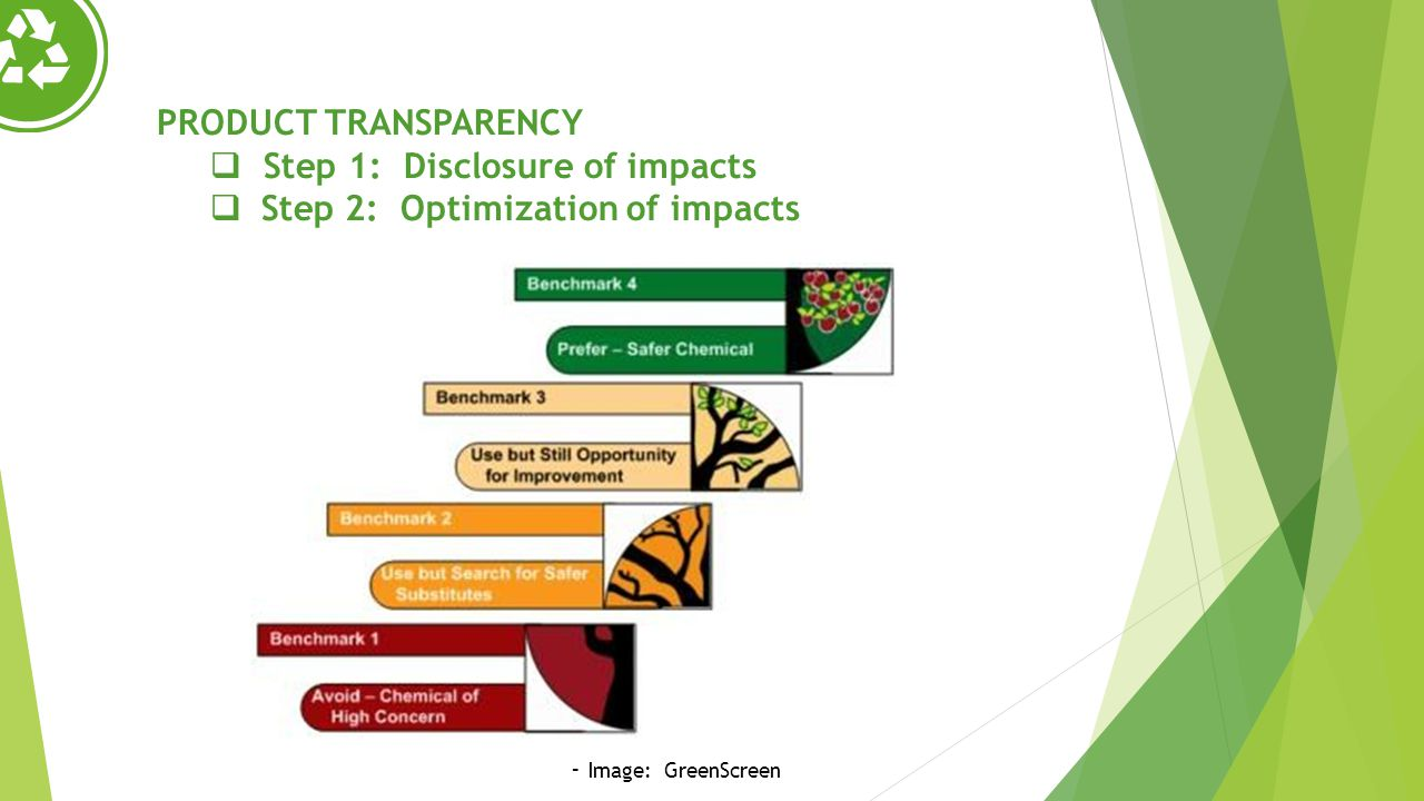 PRODUCT TRANSPARENCY Step 1: Disclosure of impacts Step 2: Optimization of impacts - Image: GreenScreen