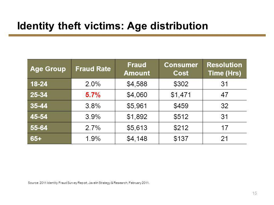 Source: 2011 Identity Fraud Survey Report, Javelin Strategy & Research, February 2011.