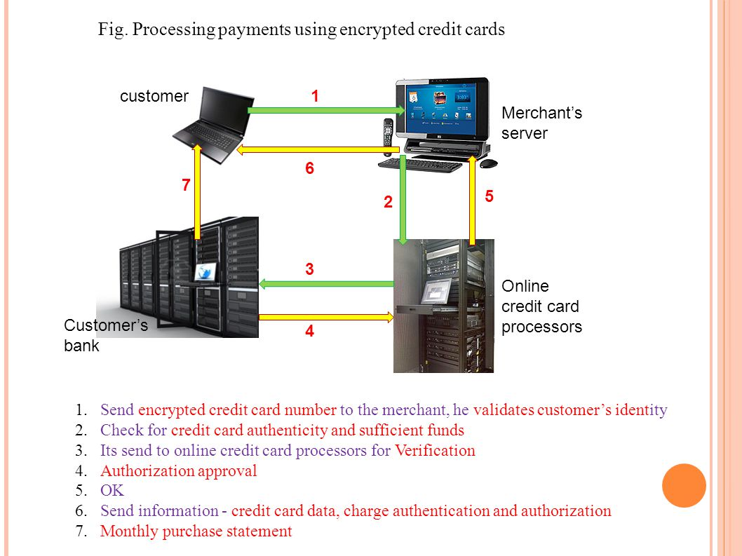 1.Send encrypted credit card number to the merchant, he validates customers identity 2.Check for credit card authenticity and sufficient funds 3.Its s